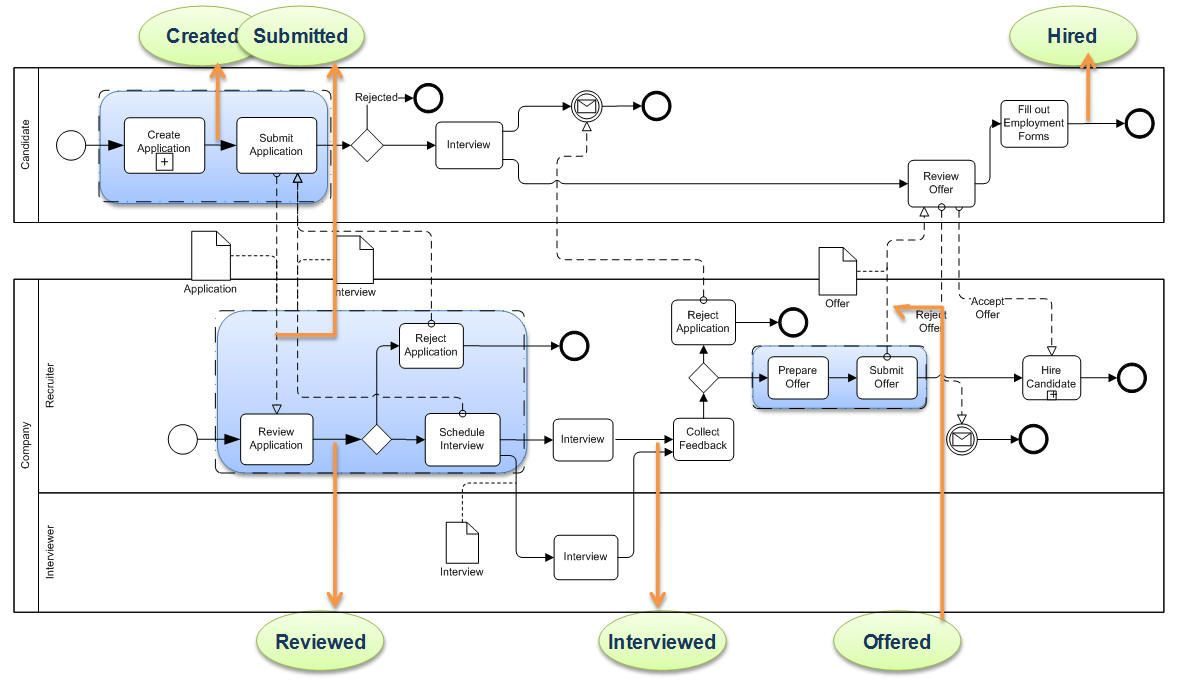 Detailed process model smart use of business process modeling detailed process model smart use of business process modeling notation business modeling from my blog wajeb Gallery