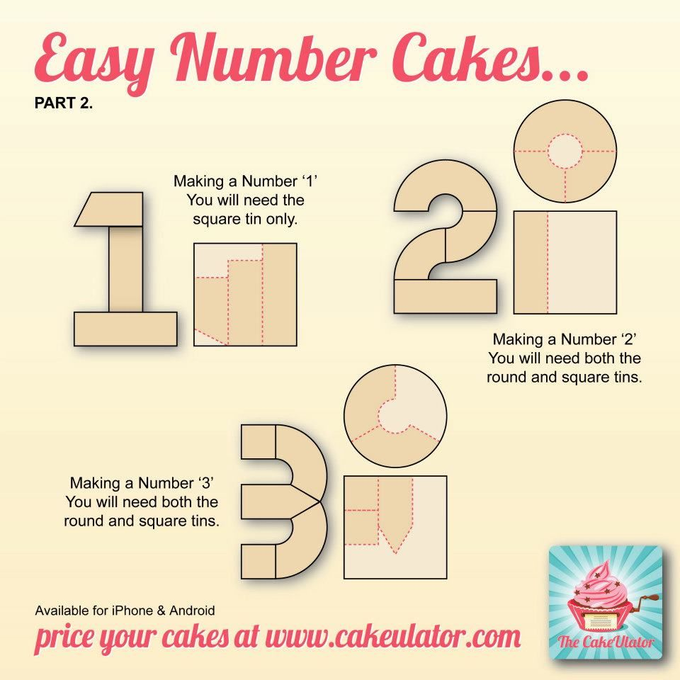 How to create easy number cakes no special tins required for Easy method of making cake