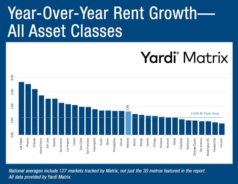 Rents Remain Flat In October Realestatenews Realestatetips Realestate Investor Mortgage Lending Valuatio Multifamily Property Management National Growth