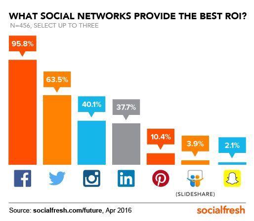 social media roi kpis