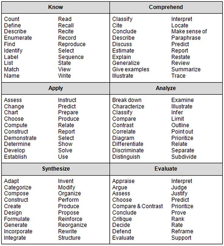 Bloomu0027s Taxonomy Chart Of Verbs  Resume Verbs For Teachers