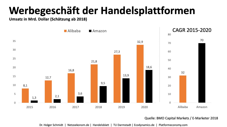 600 Millionen Euro Umsatz mit Retail Media in Deutschland