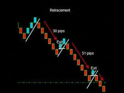 Best Forex Trading Strategy That Work Using Renko Chart Youtube
