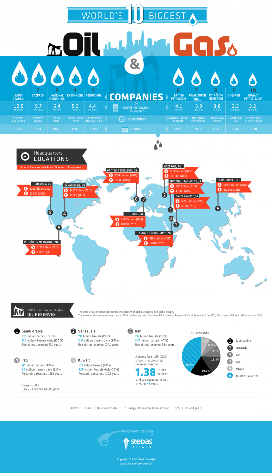 INFOGRAPHIC The ten biggest oil and gas companies