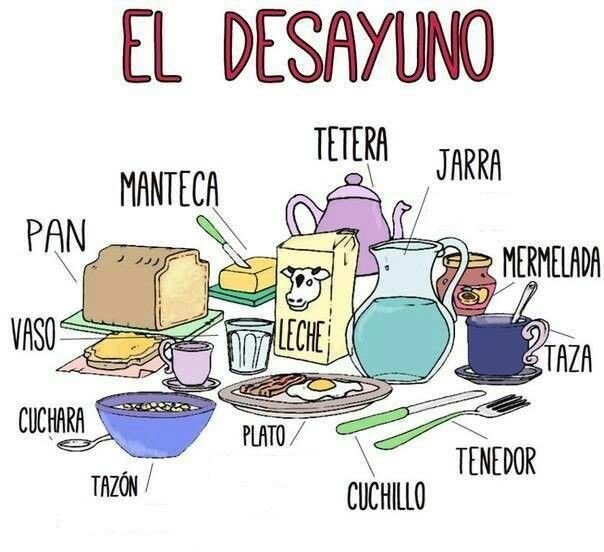 Spanish Words For Kitchen Items