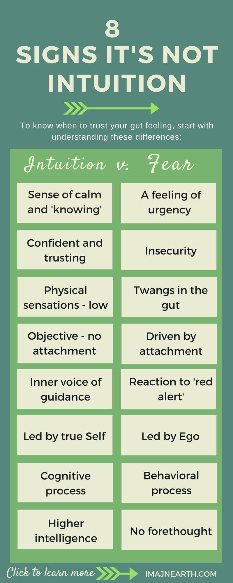 Knowing when to trust your gut feeling or inner voice is a common dilemma. There are certain differences to learn to spot. This article, one in a series of three about knowing what's best for you, covers when to trust your intuition. gut feelings, follow that hunch, intuition, knowing. intuition versus fear