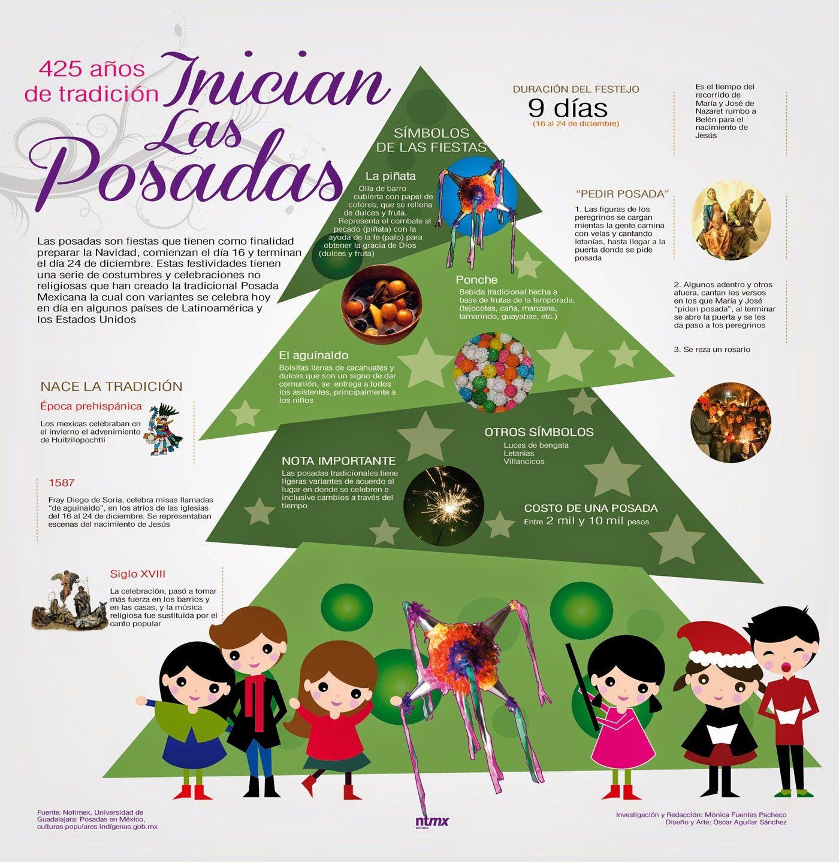 5 Spanish Infographics For The Holiday Season
