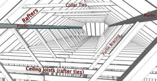 Collar Ties Rafter Ties Purlins And Braces Jwk Inspections Roof Framing Framing Construction Roof Trusses