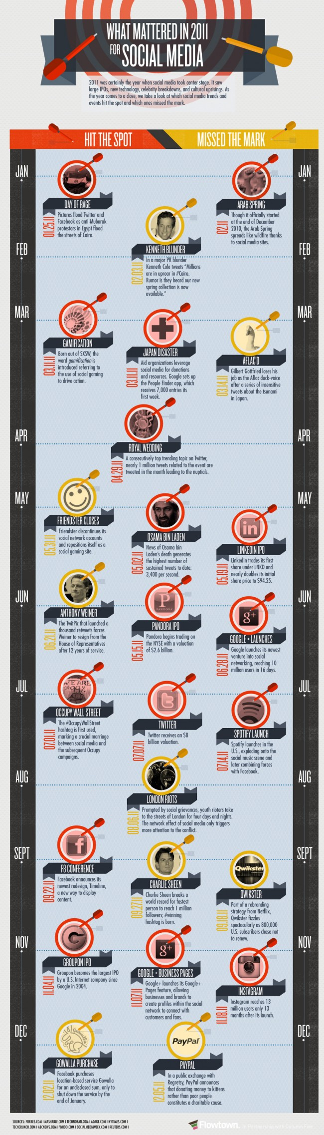 Infographic: What Mattered Most in Social Media in 2011? http://mediatapper.com/infographic-what-mattered-most-in-social-media-in-2011/