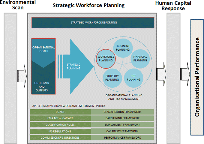 Staffing Plan Template How To Plan Templates Business Strategy