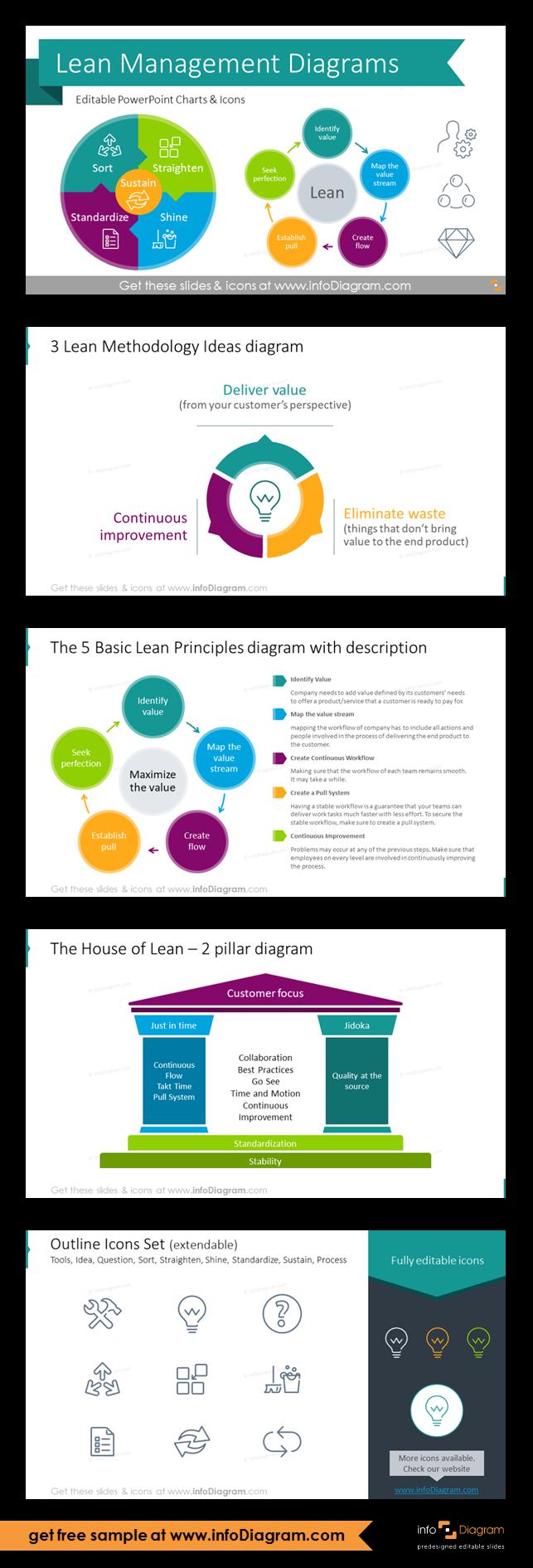 Lean Management Presentation Diagrams Ppt Template