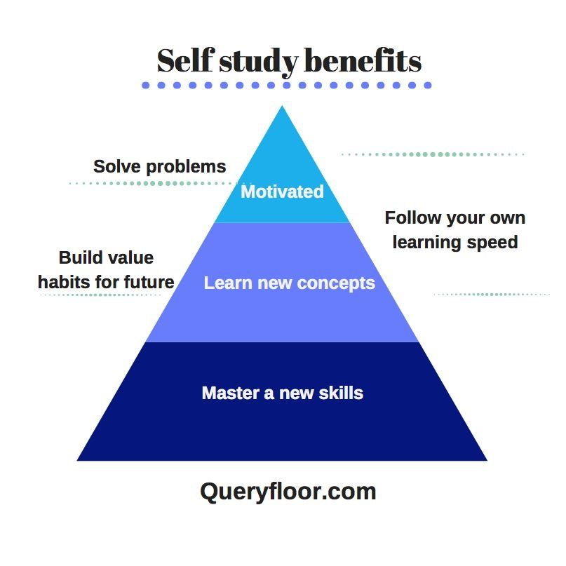 2 Reasons Why Self-Study Is Better than Group-Study ...