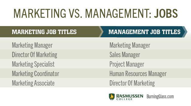Marketing Vs Management Jobs Finance Jobs Marketing Jobs Finance