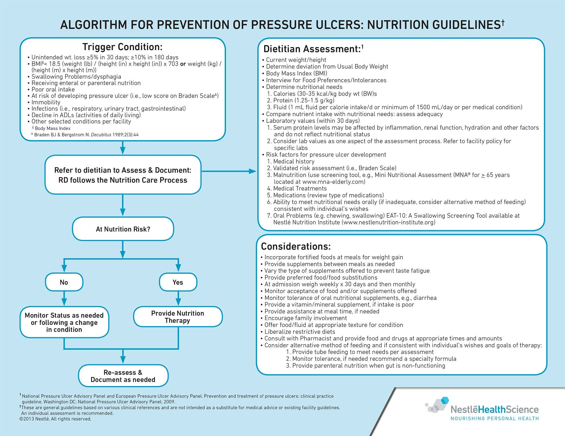 Algorithm for Prevention of Pressure Ulcers Nutrition