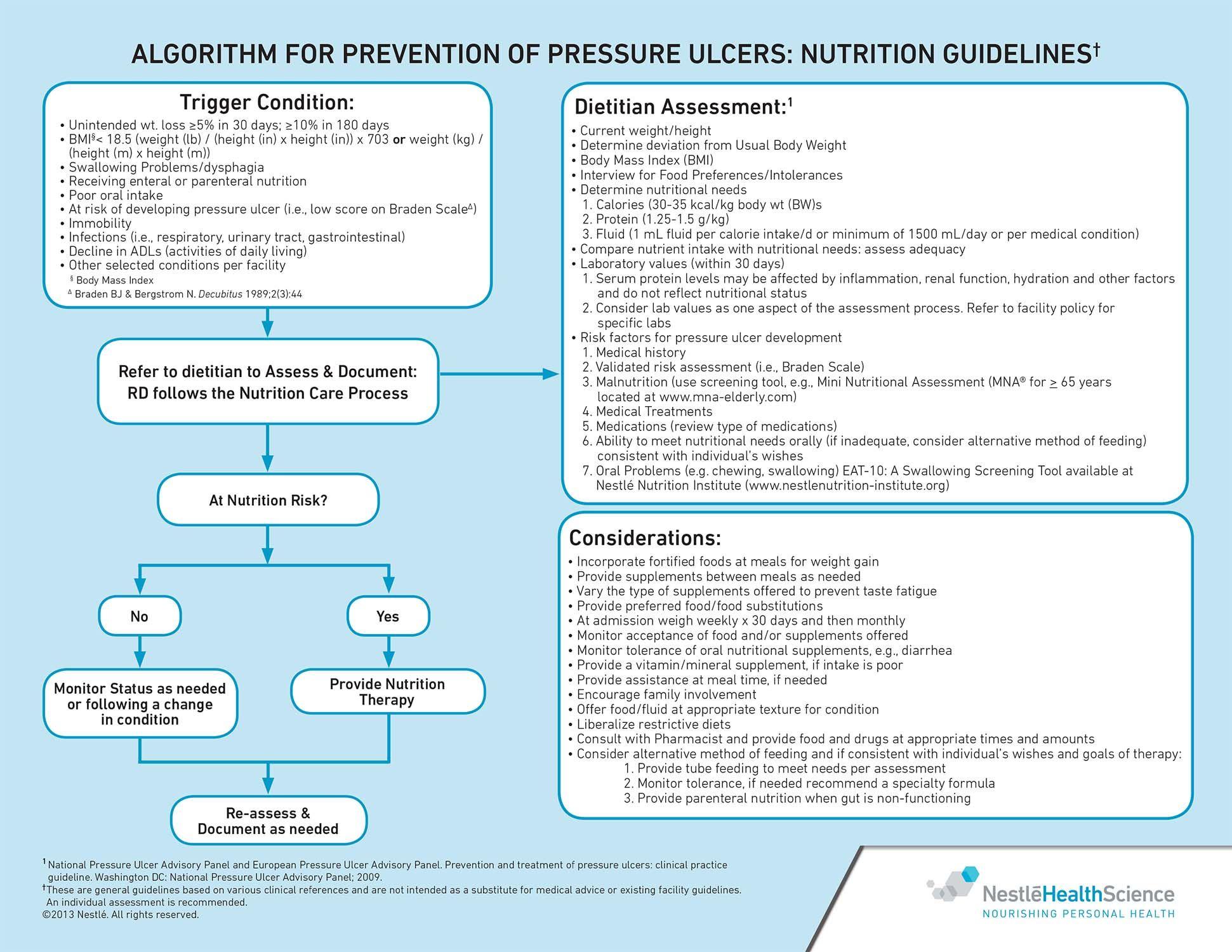 medium resolution of algorithm for prevention of pressure ulcers nutrition guidelines rh pinterest com sacrum vs coccyx pressure ulcer diagram pressure ulcer location diagram