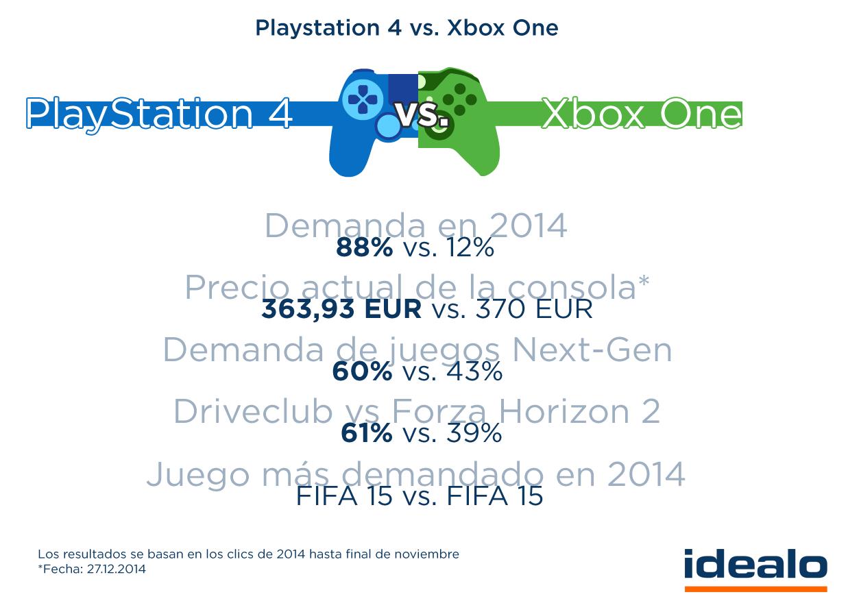 Pin De Idealo Es En Videojuegos Xbox One Playstation Y Xbox