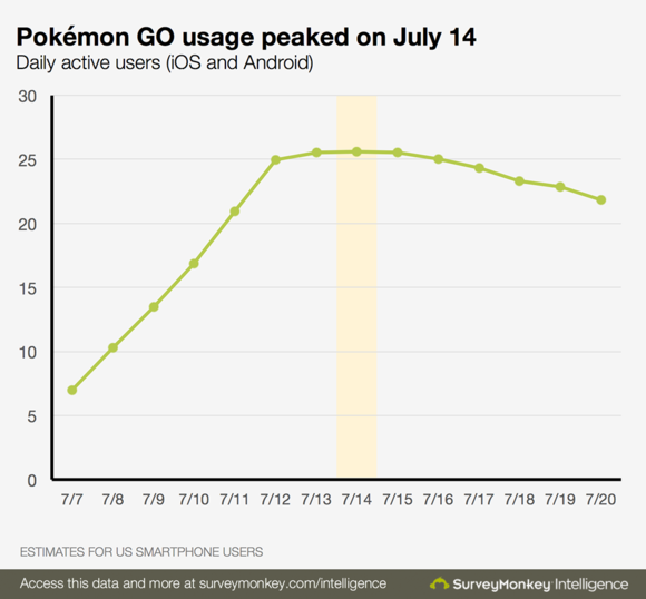 pokemon go usage