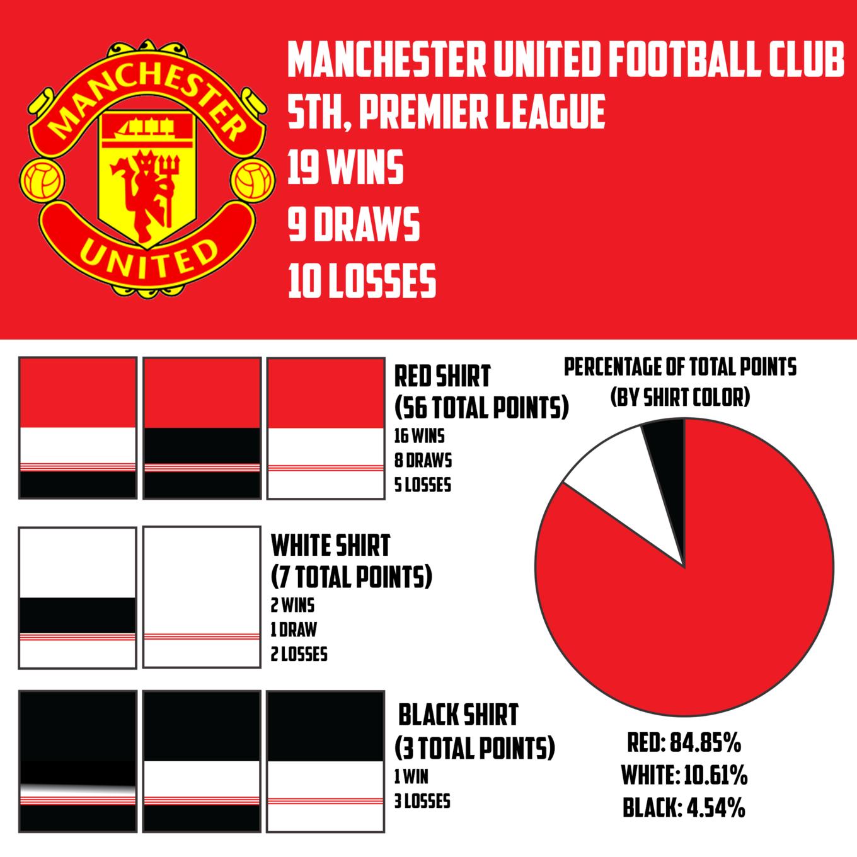 Imgur Manchester United Football Club Manchester United Football Premier League