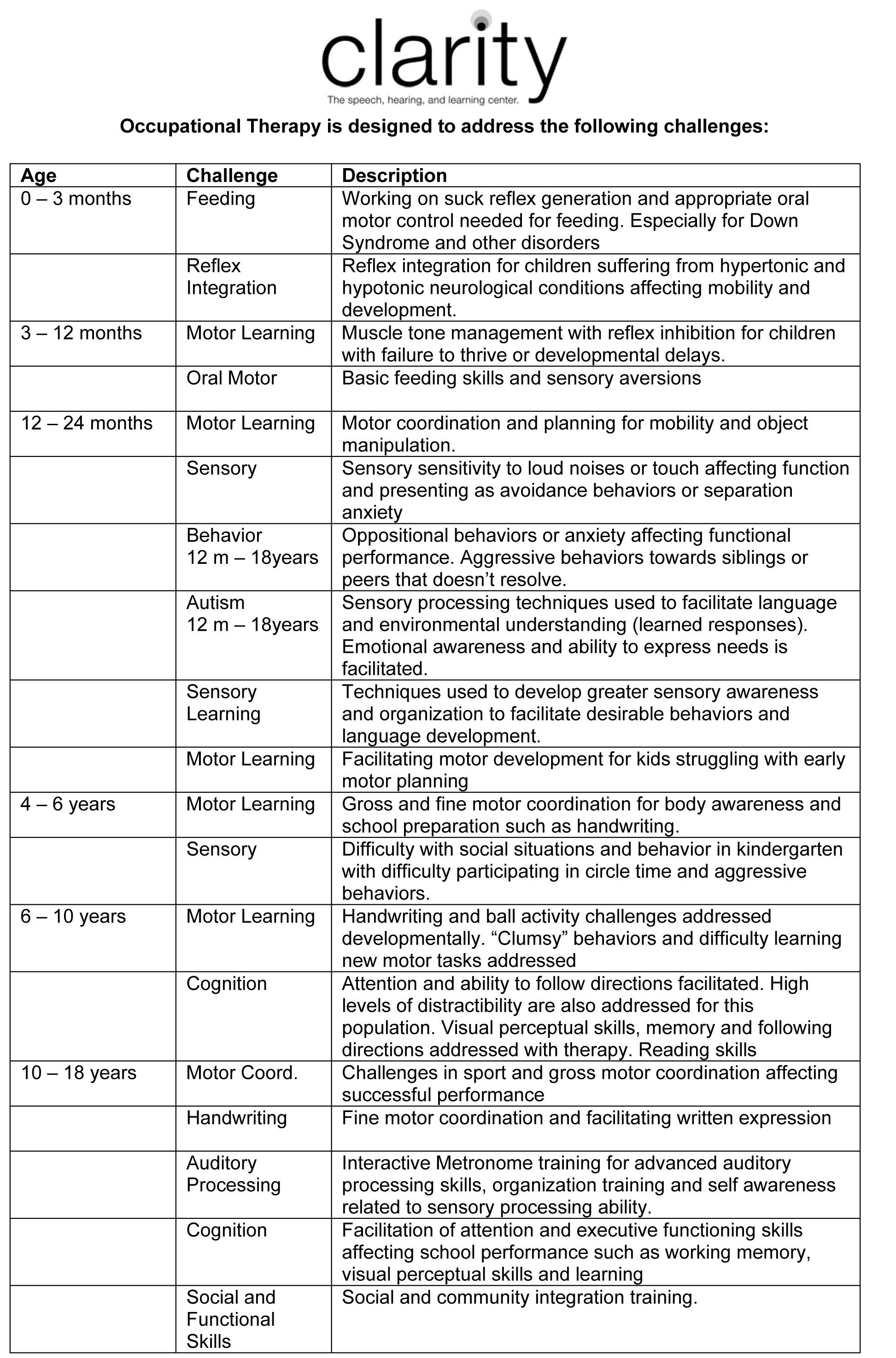 Clarity Has Created A Developmental Milestones Chart To Display The Challenges That The