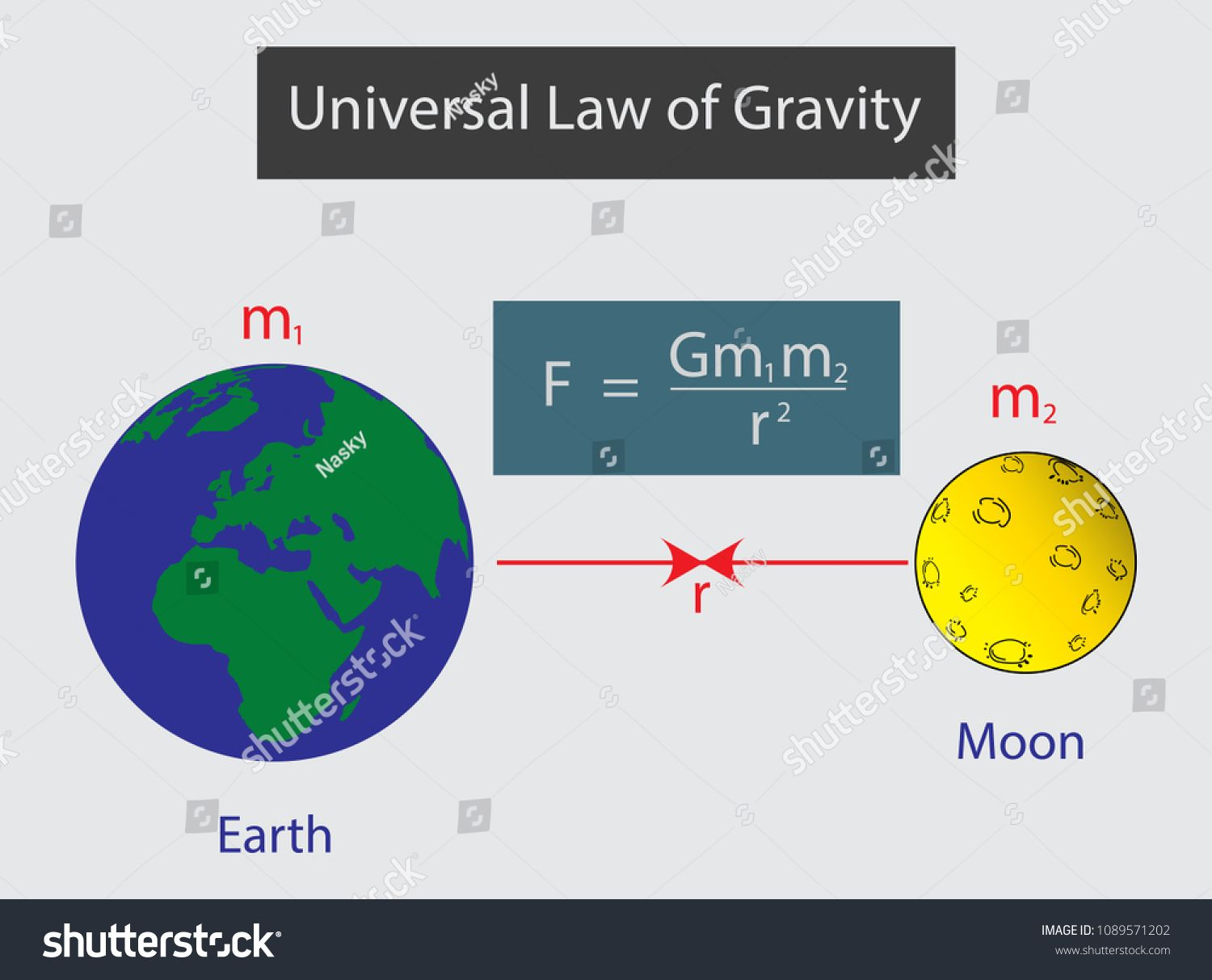 Newton S Law Of Universal Gravitationlaw Newton