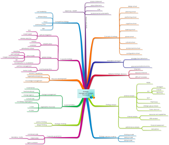 Strategic Management Analysis Framework Free Mind Map Download