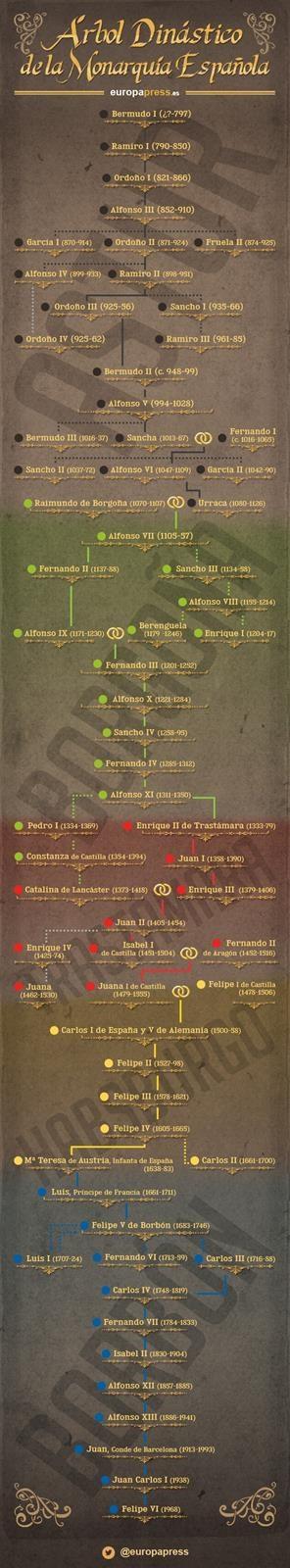 El árbol dinástico de la monarquía en España: las