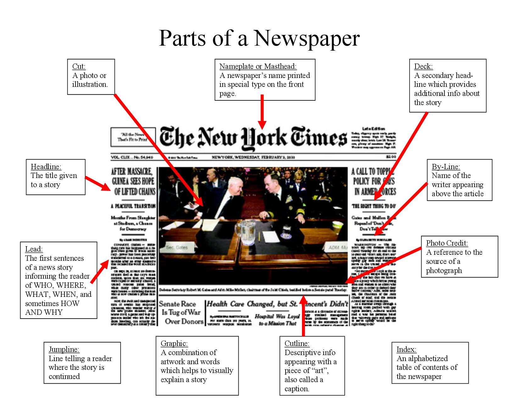 parts of a newspaper