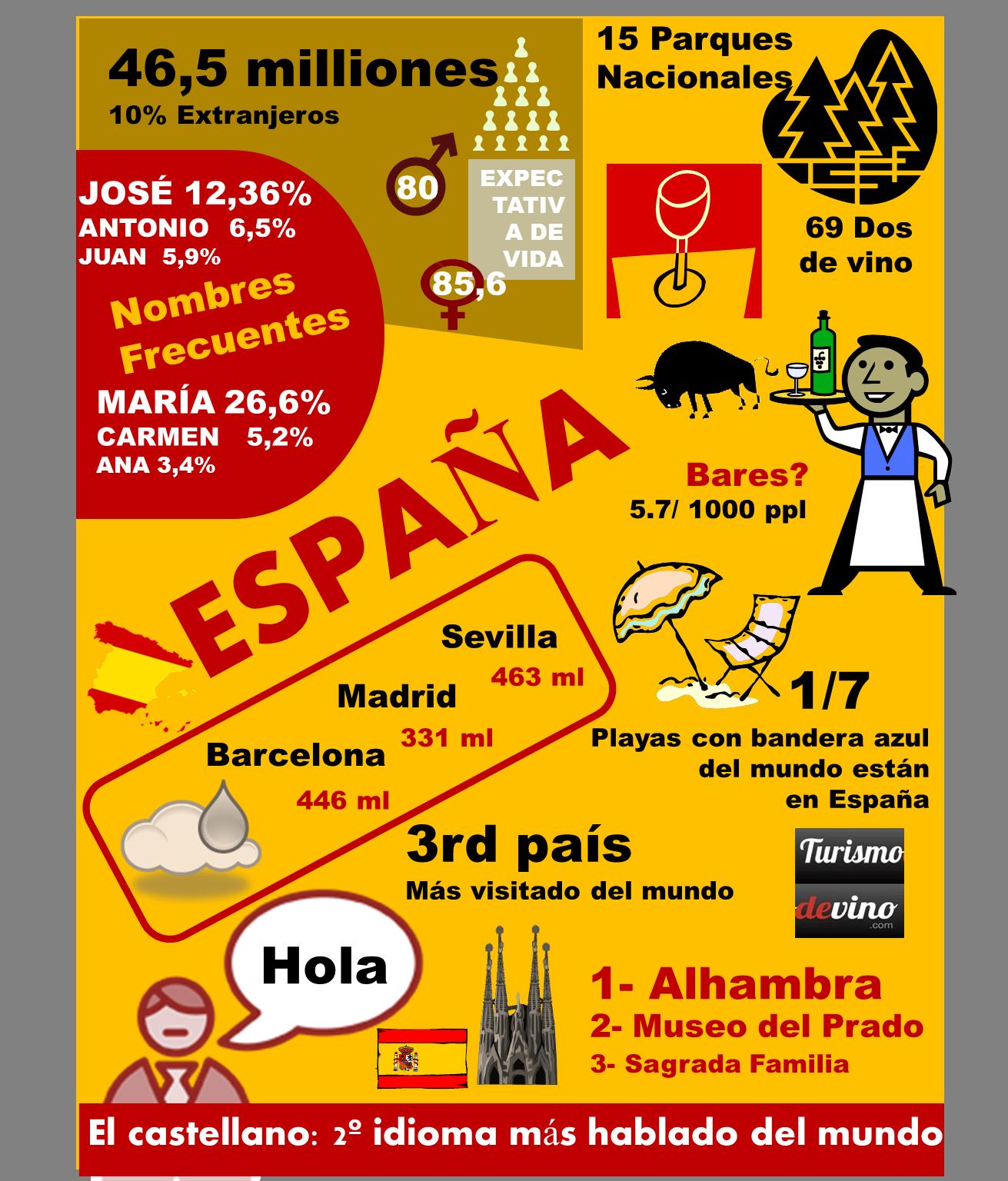 Infografia De Espana Con Datos Estadisticos Sobre Espana