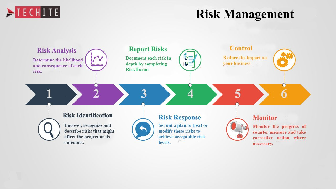 IT Risk Management (With images) Risk management