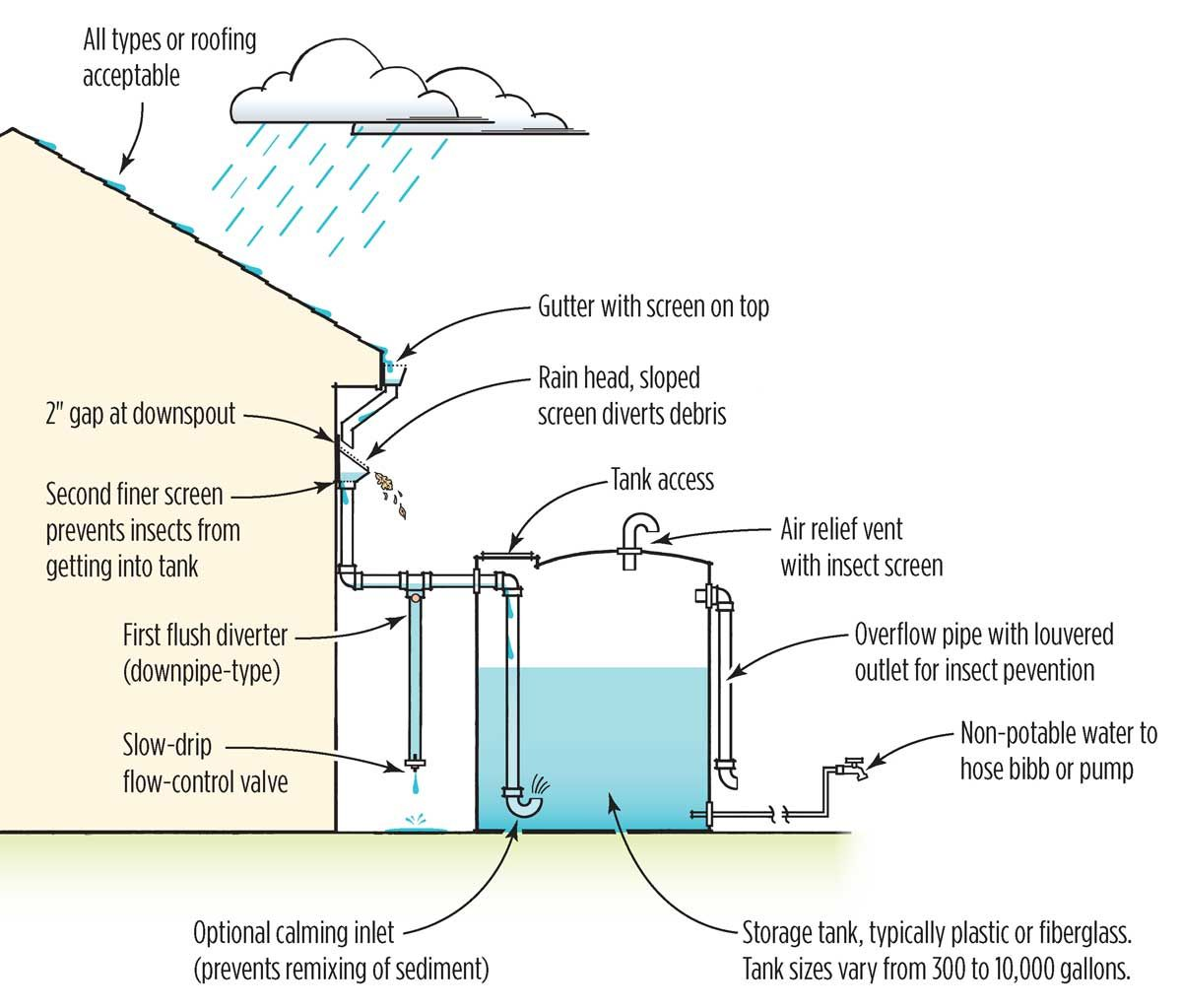 Dry System Schematic Small Houses Rainwater Harvesting