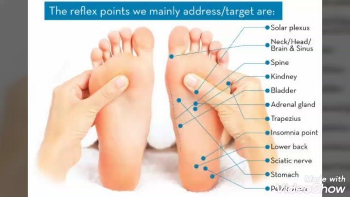 Pin by waleed shafie on health in 2020 foot massage how