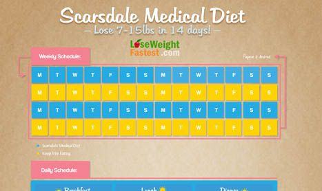 Scarsdale medical diet success stories