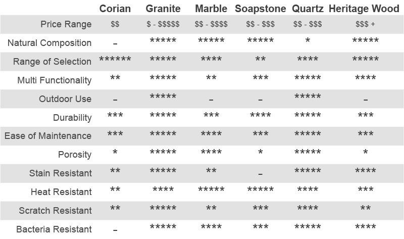 Countertop Materials Comparison Chart Countertop Materials Wood
