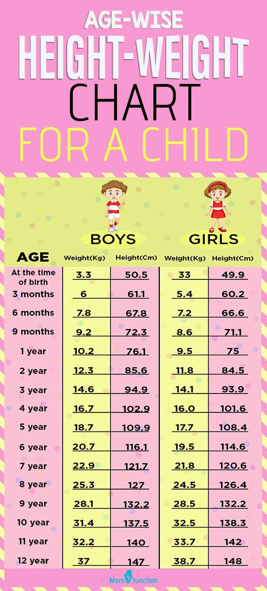 A Height-Weight Chart Based On Age To Monitor Your Child's ...