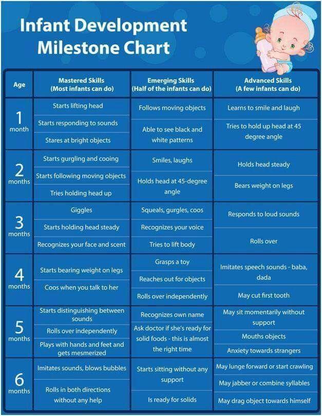 Milestone chart | Baby | Baby development, Baby milestones ...