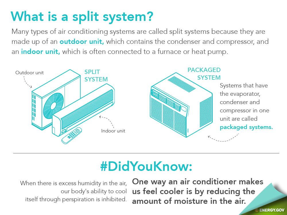 What Is A Mini Split 72 Degrees Split System Heat Pump System