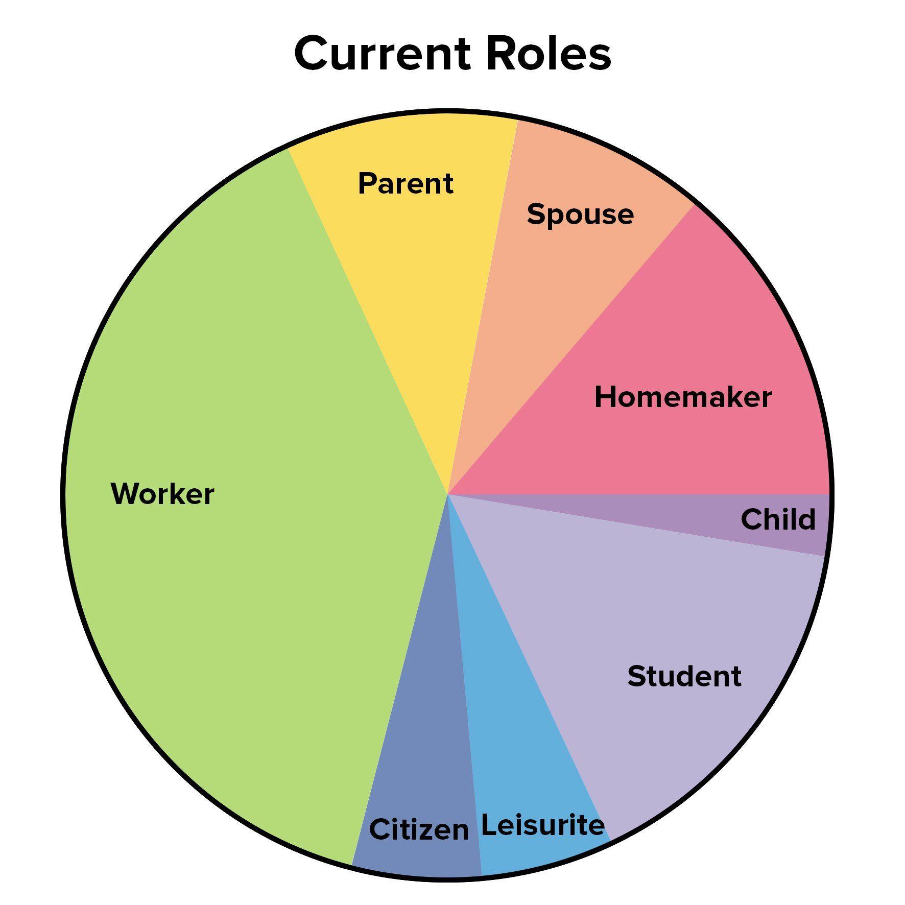 The Life Career Rainbow Finding A Work Life Balance
