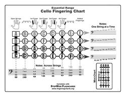 Free Cello Chart Every Note In First Position On The Showing Which Finger To Use And What Corresponding Name Is