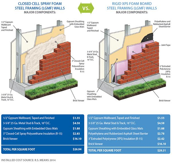 Closed Cell Spray Foam Vs Rigid Board Spray Foam Spray Foam Insulation Cost Spray Foam Insulation