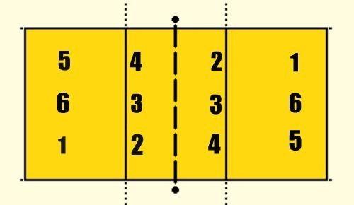 Volleyball Zone Diagram Find Wiring Diagram