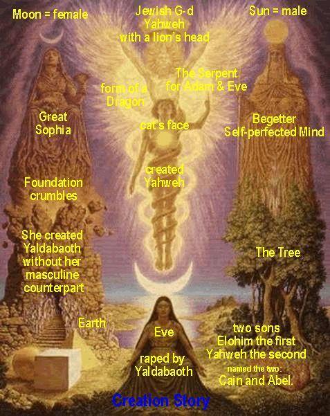 Gnostic archons