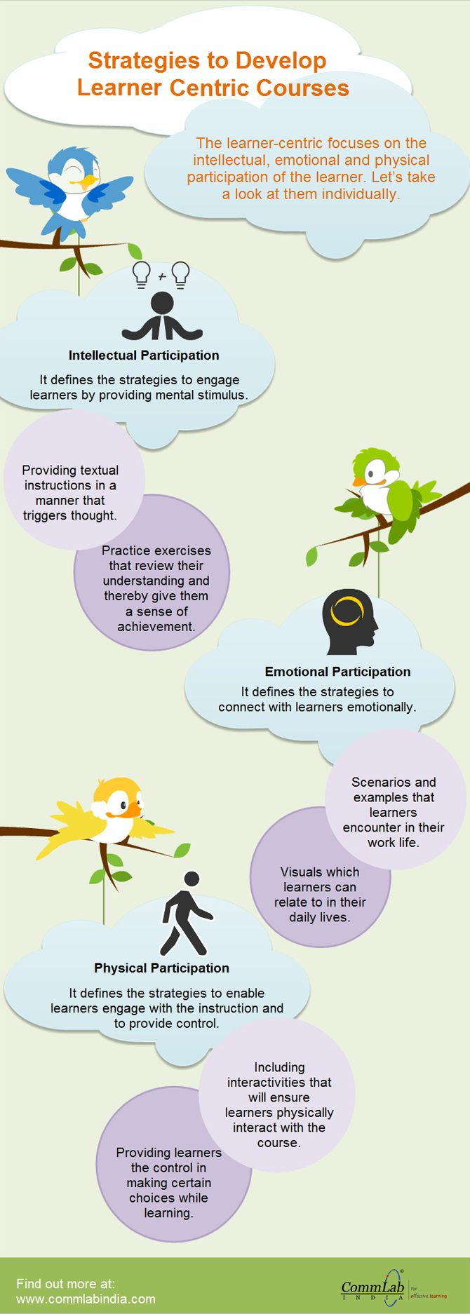 Presenting Content To Different Types Of Learners: Presenting Content In A Learner