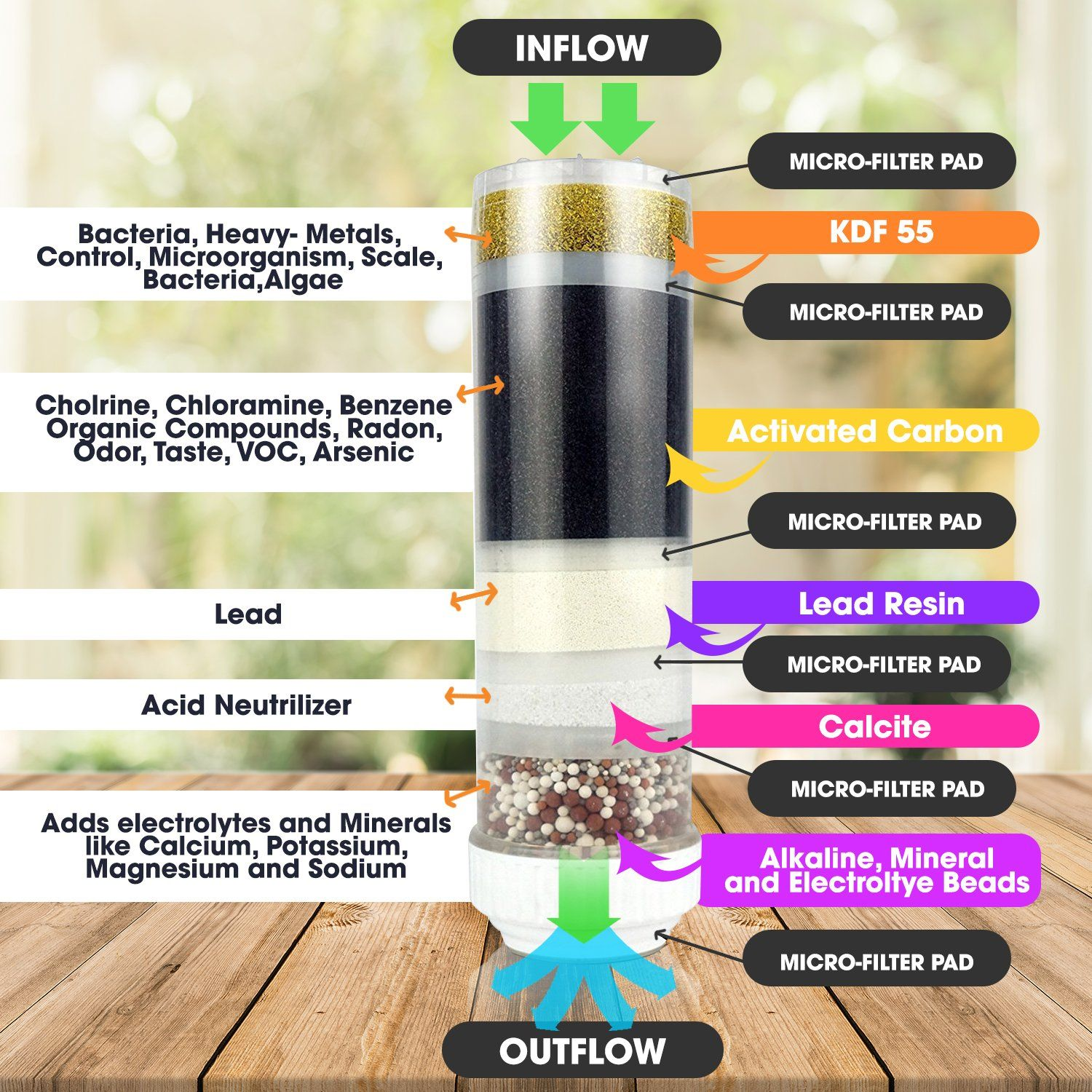 Mineralized Alkaline Water Filter By Blupure Countertop Water