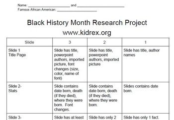Black history month powerpoint rubric rubrics black for History rubric template