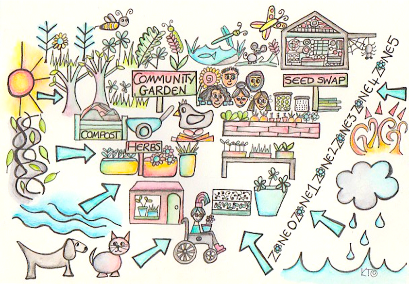 Free Permaculture Course Class 9 Permaculture Sector Mapping Permaculture Permaculture Courses Permaculture Design Course