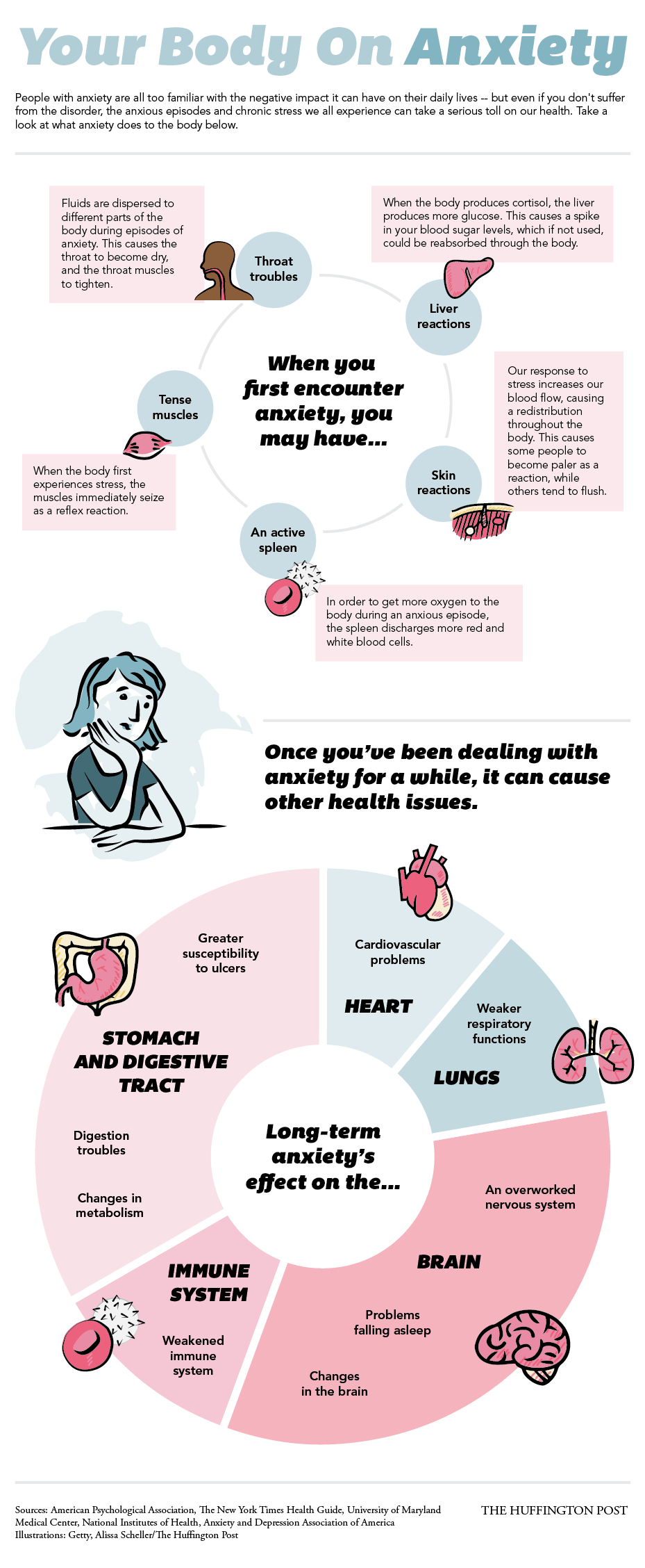 This Is Your Body On Anxiety Infographic