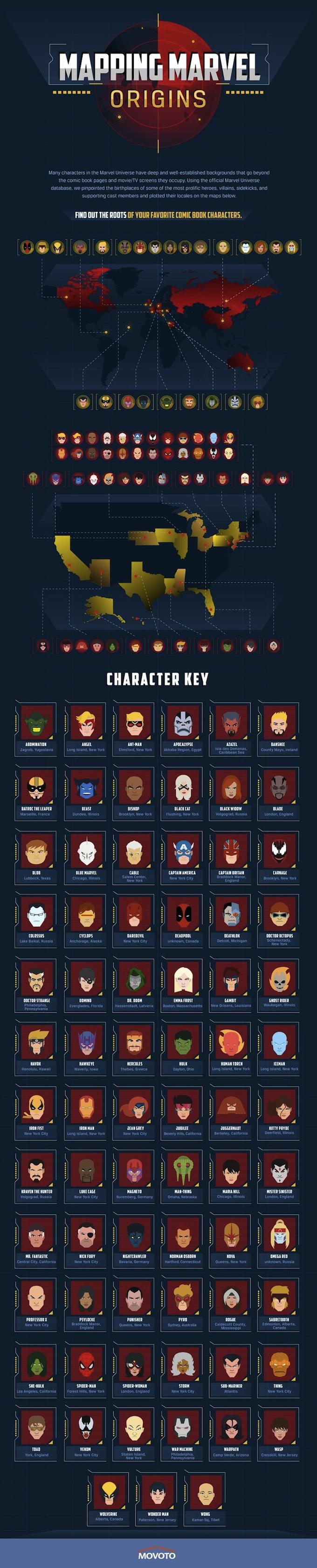 complete list of marvel character origins | comics | pinterest