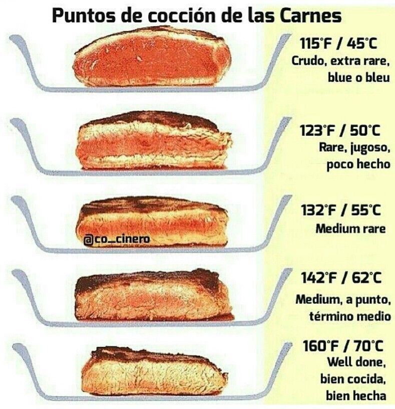 Termino de coccion de la carne food pinterest la for Terminos de cocina