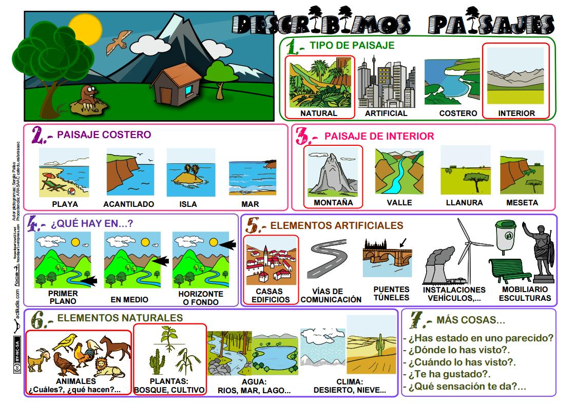 Resultado de imagen de pautas para  describir paisaje niños