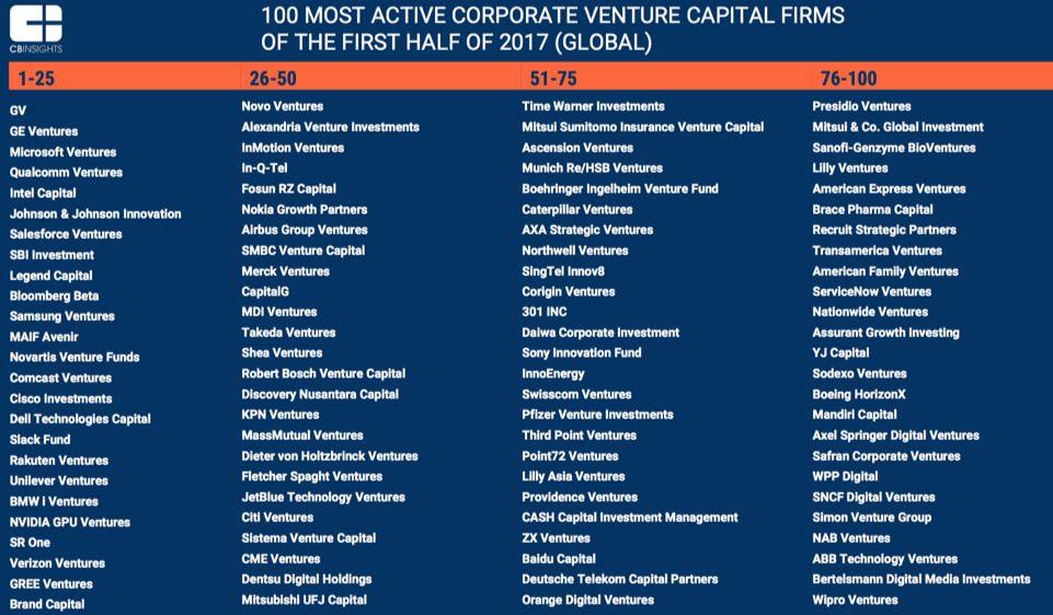 Cvc The Top100 Cvc Venture Capital Investing